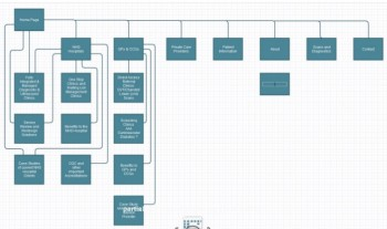 What are the steps of website design - the site map